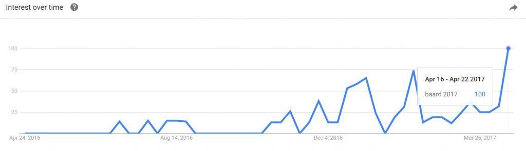 Baard trends
